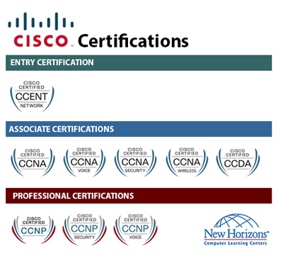 CISCO Certification Paths at New Horizons Omaha